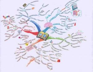 mindmap braintrain