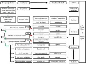 De BeterAnders workflow