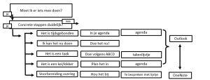lijstjes BA schema