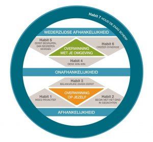 de 7 eigenschappen van effectieve mensen: een groeicontinuum