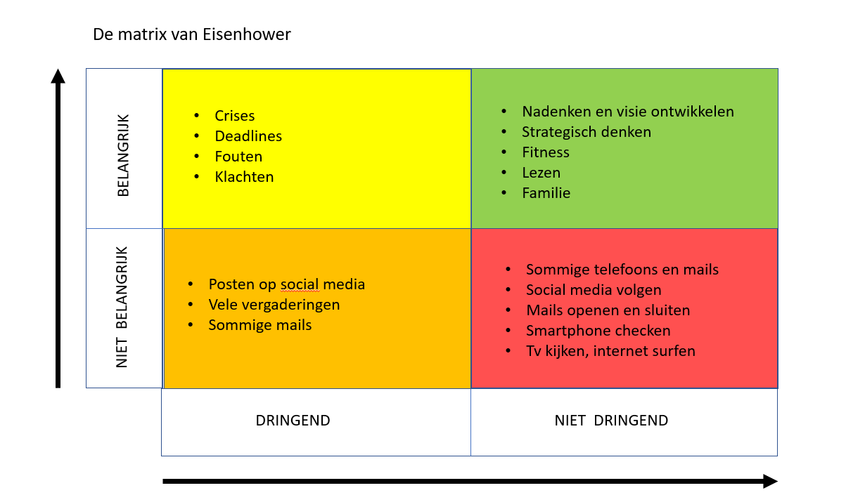 de matrix van Eisenhower